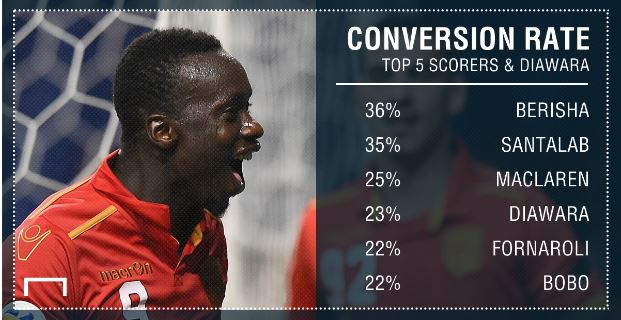 Baba Diawara conversion rate