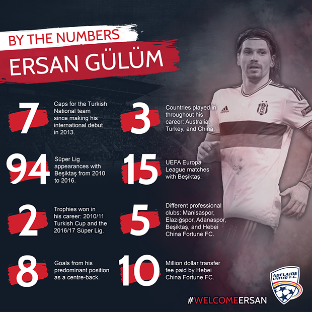 Ersan Gulum by the numbers