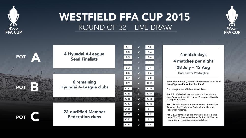 ffa-cup-2015-round-of-32-draw_ur5xzft50e