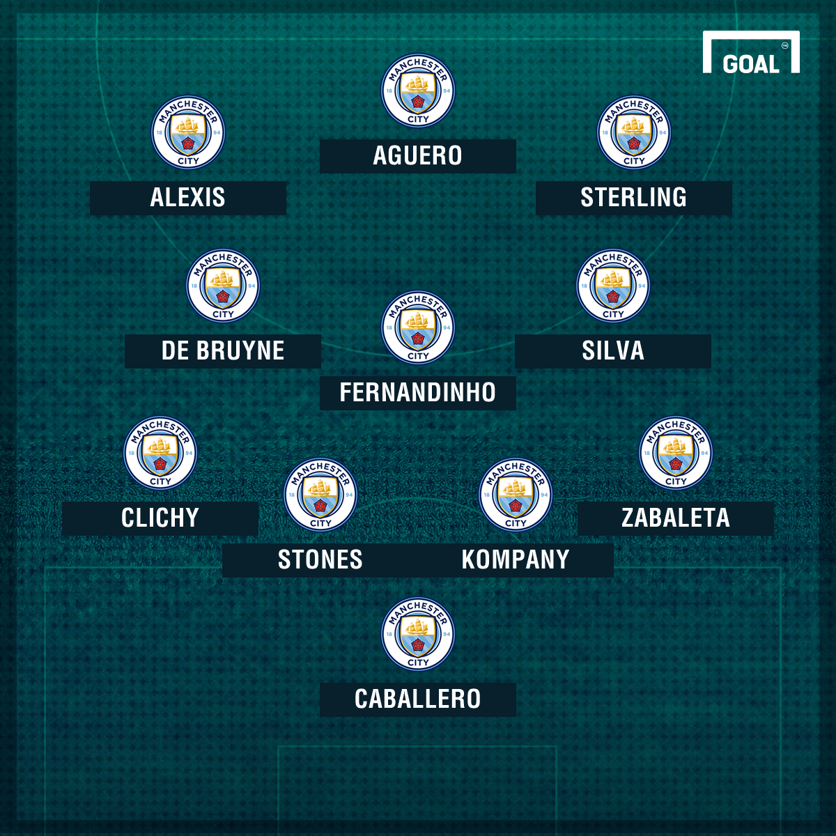 How Manchester City could line up with Alexis Sanchez ...