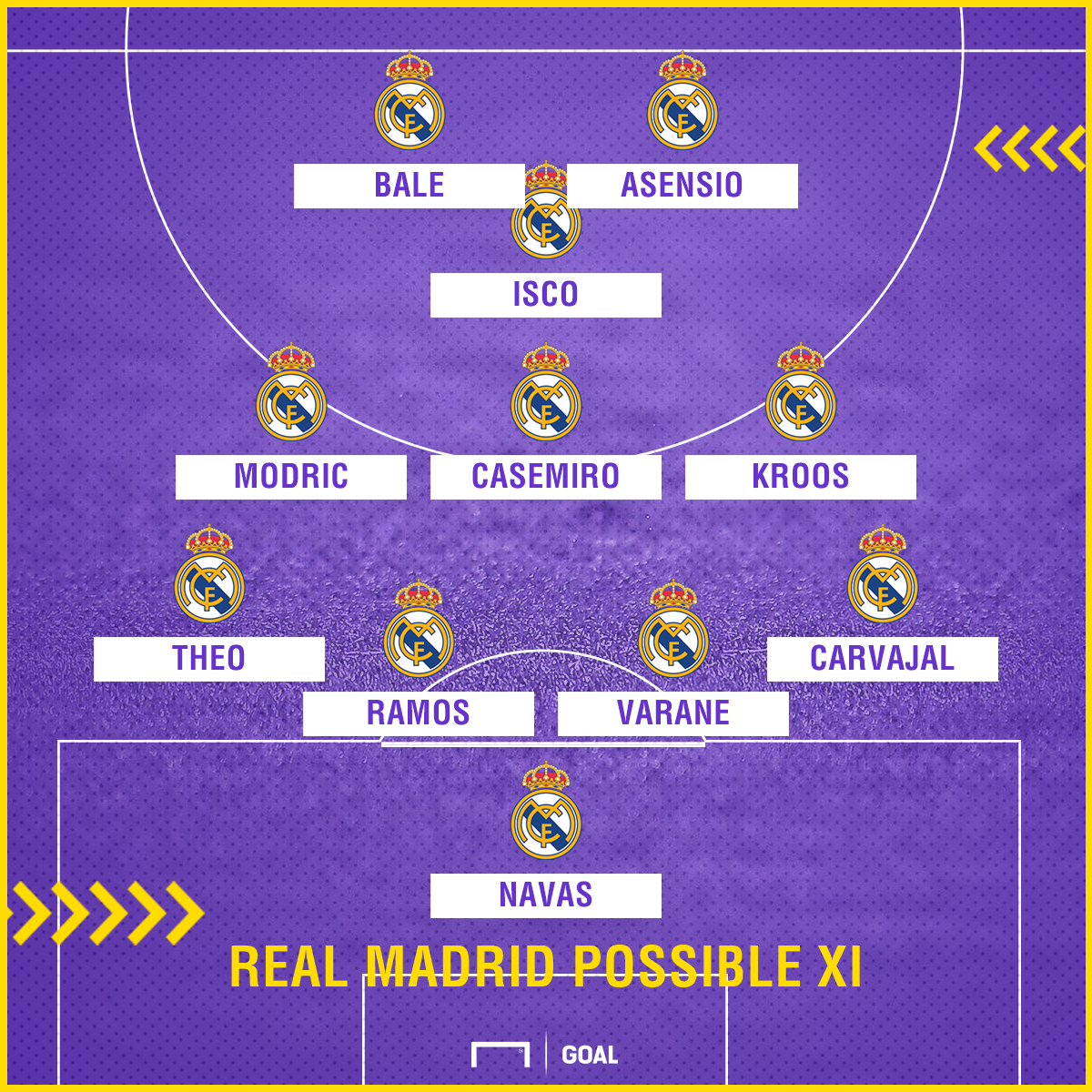 Real Madrid possible Anoeta