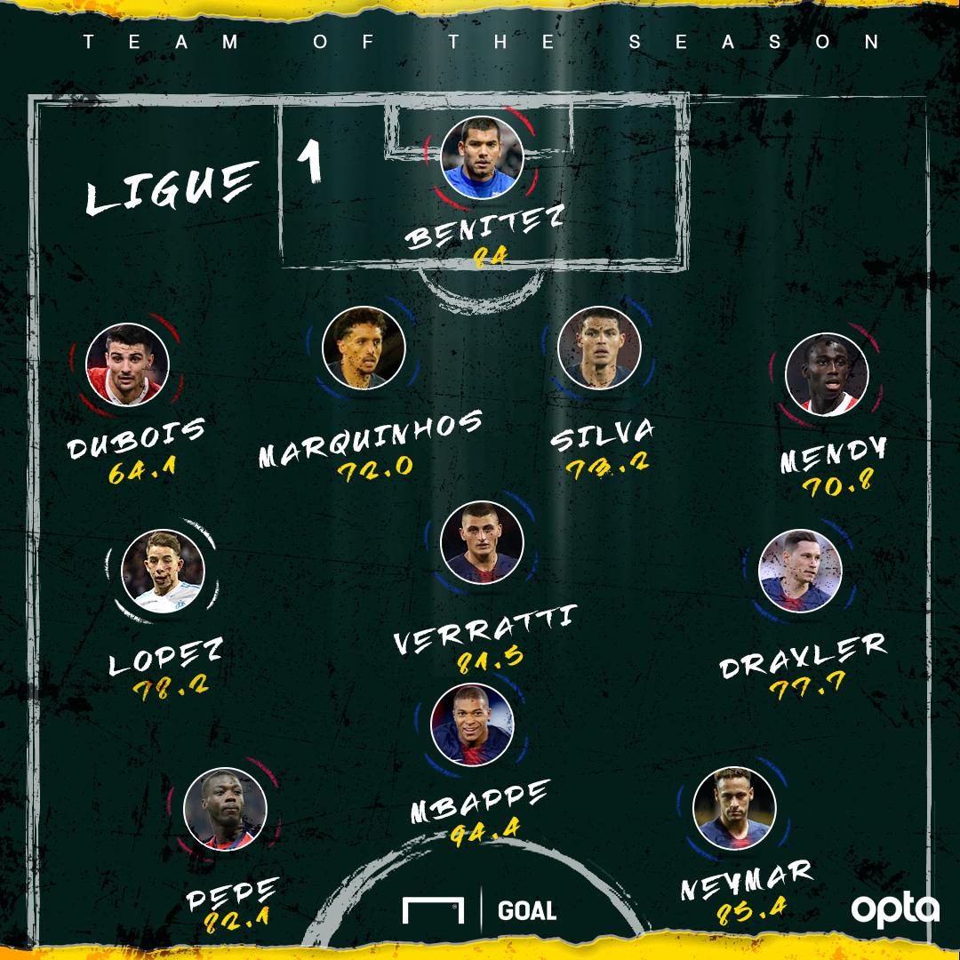 Performance Index: Mbappe, Neymar & Pepe lead Ligue 1 Team of the Season