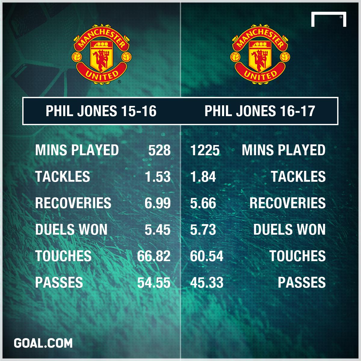 Phil Jones Manchester United 15-17