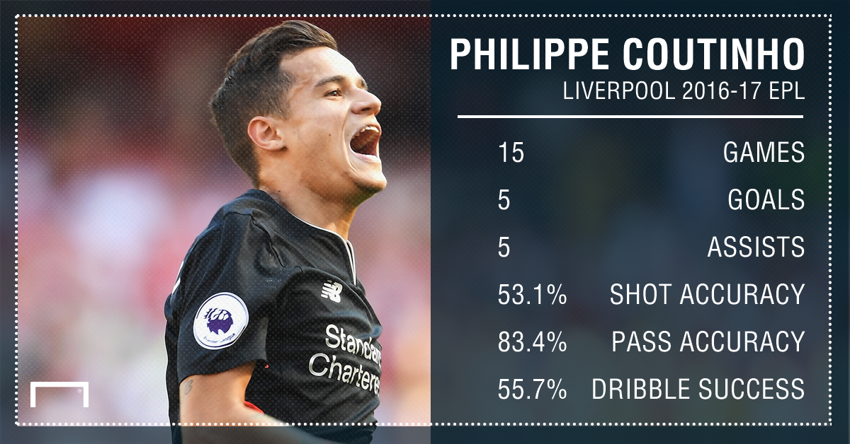 Philippe Coutinho Liverpool EPL Stats PS