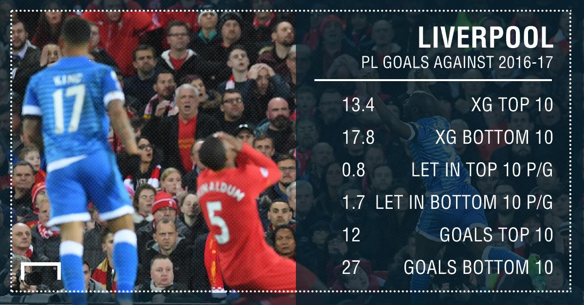 GFX Liverpool xG stats
