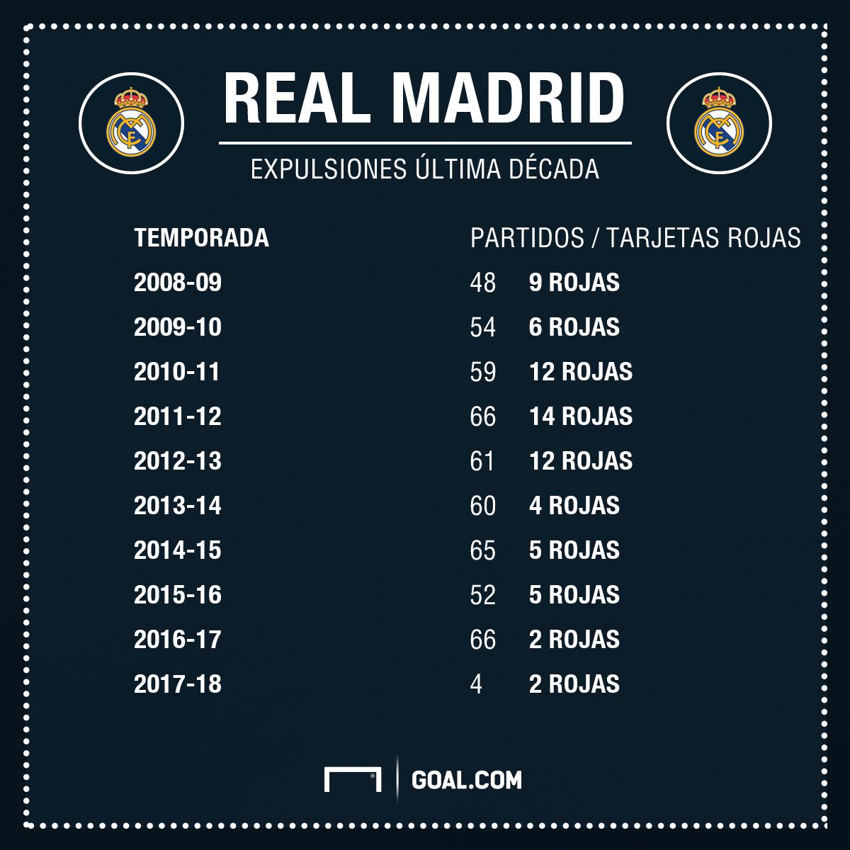 Real Madrid acapara premios de la Champions League