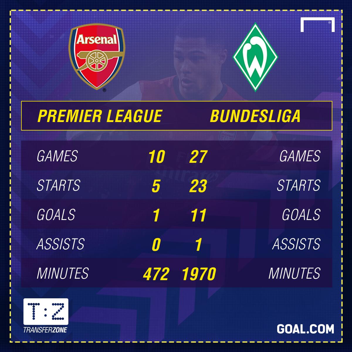 GFX Serge Gnabry Arsenal Werder Bremen Stats