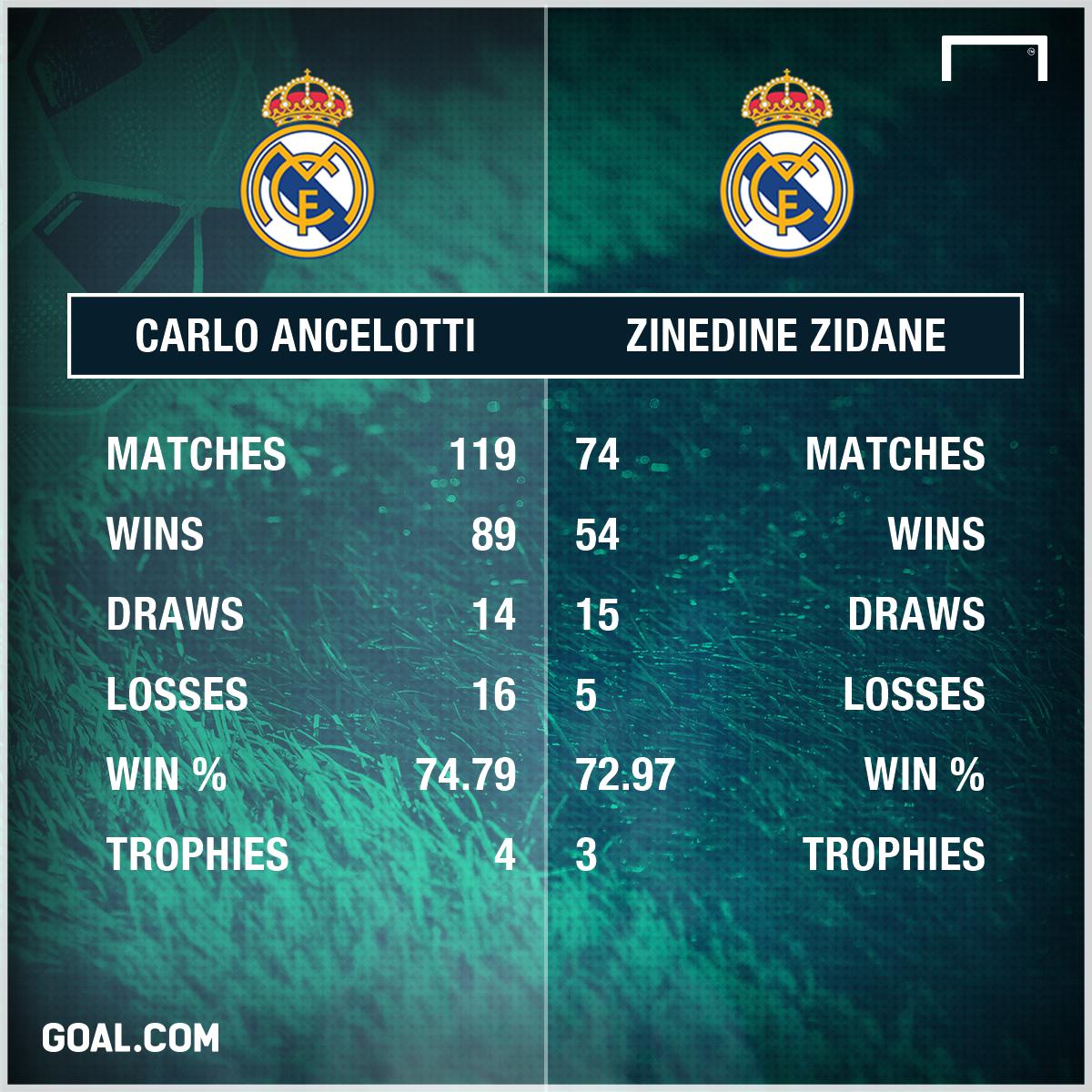 Ancelotti Zidane