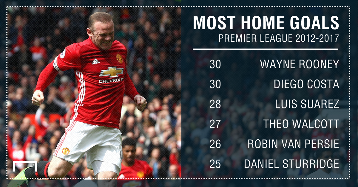 Premier League home goals 12 17 Rooney