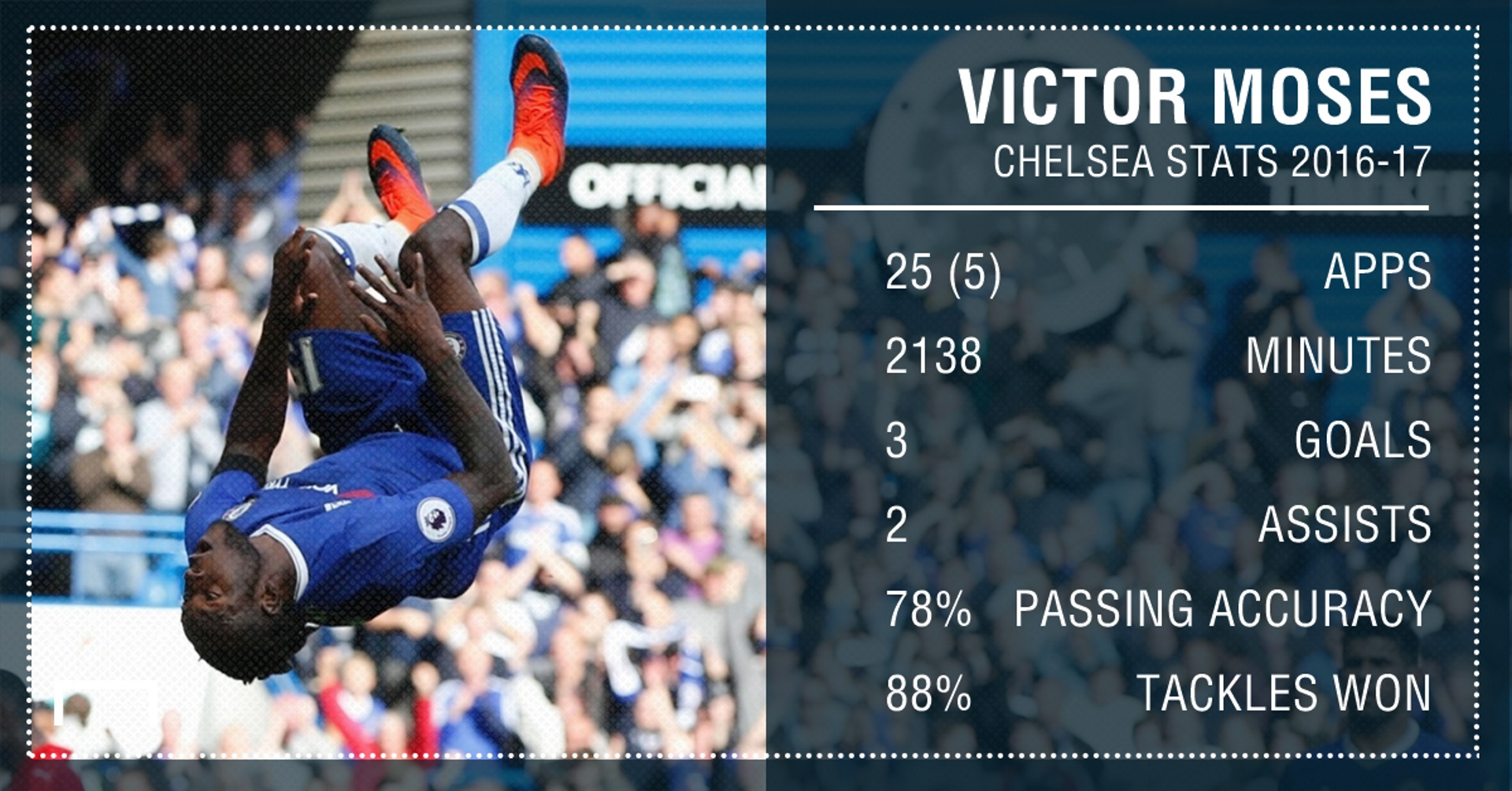 Victor Moses PS