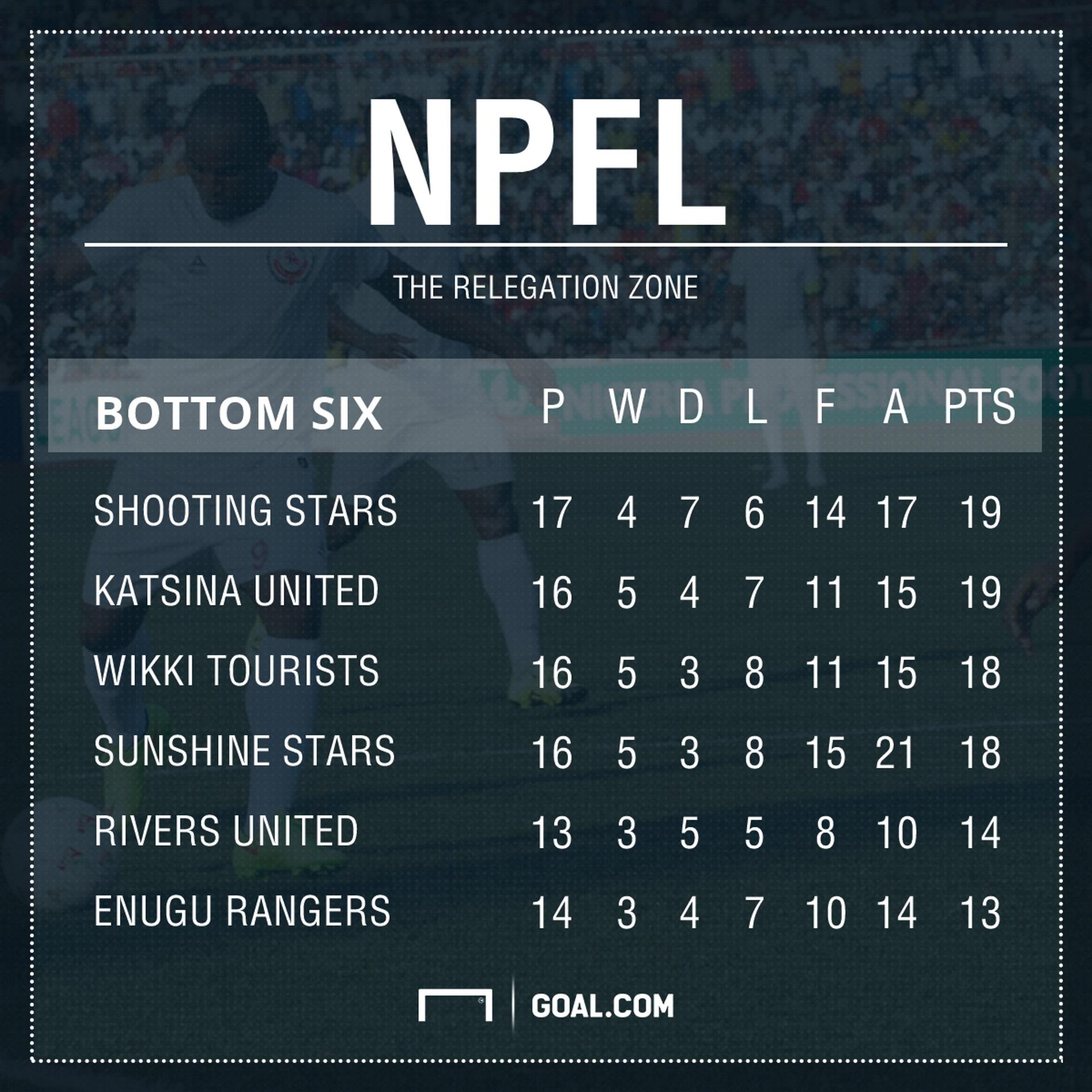 NPFL Relegation Zone