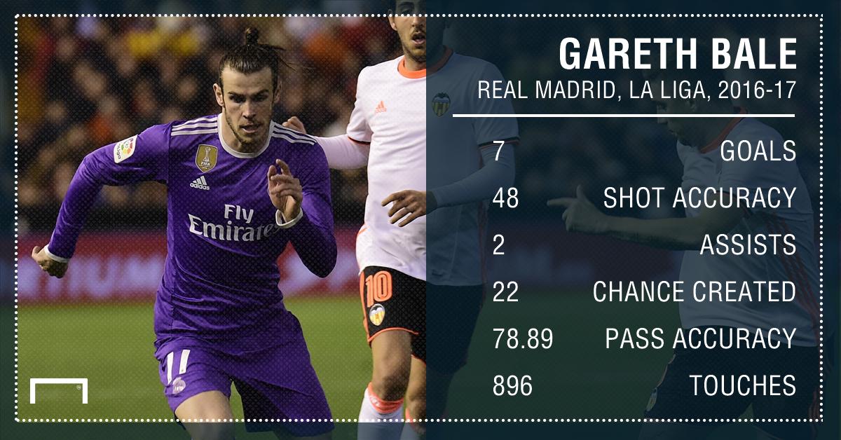 Gareth Bale Real Madrid La Liga 16 17