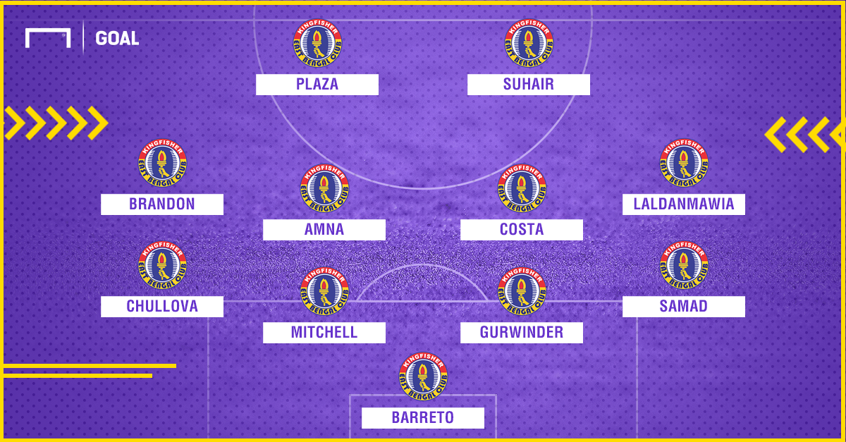 East Bengal possible lineup