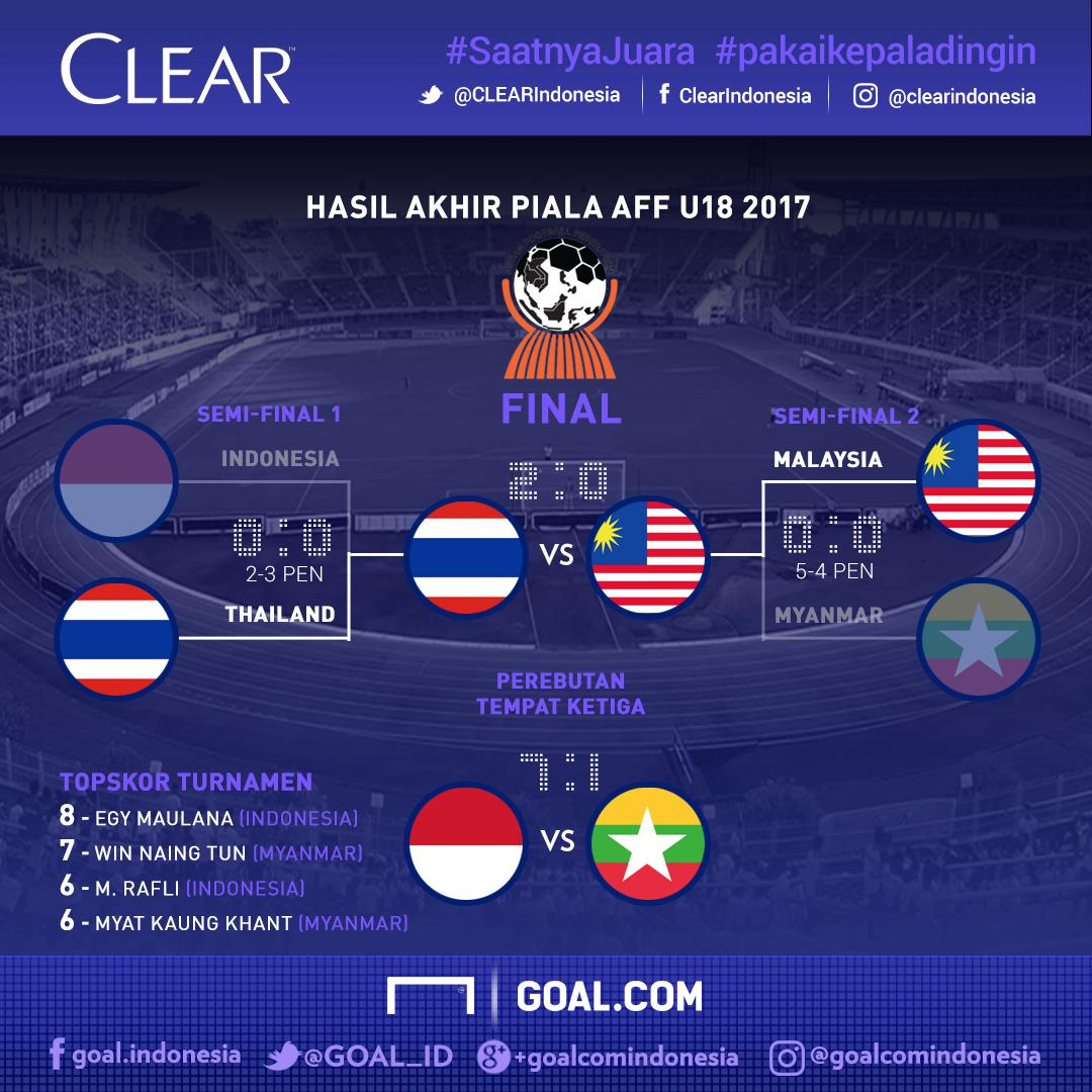 Image Result For Jadwal Semi Final Piala Dunia Bagan Goal Com
