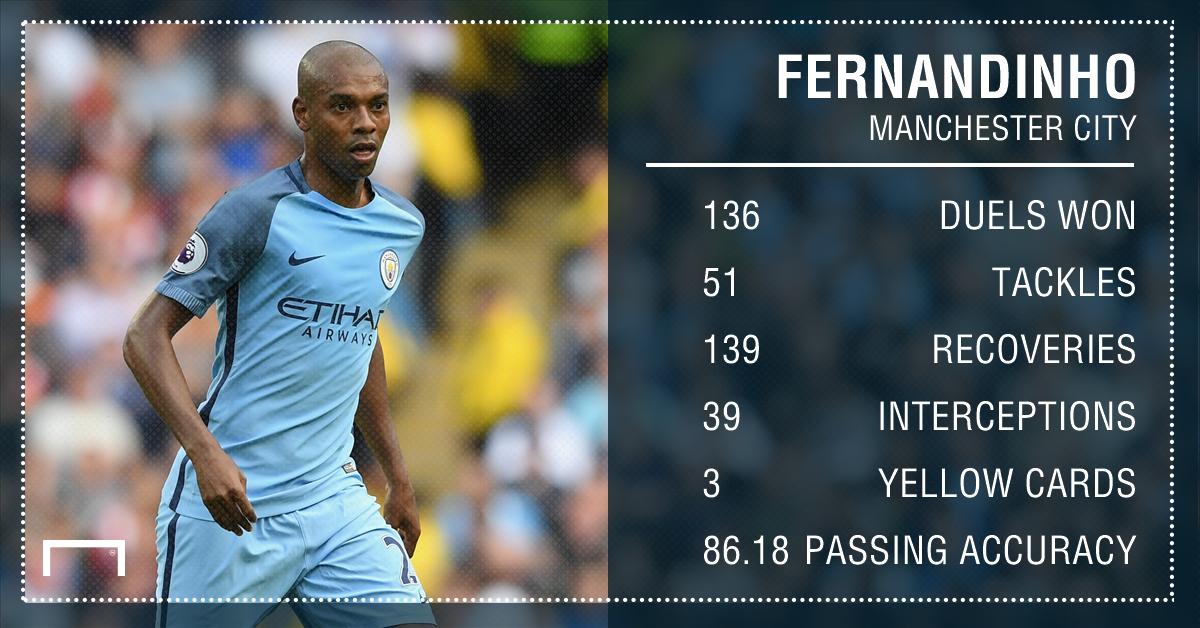 Fernandinho Manchester City stats
