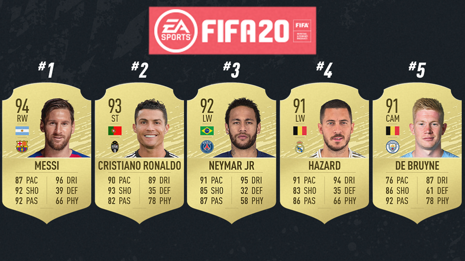 FIFA 20 Player Ratings: Messi, Cristiano Ronaldo, Neymar & top 100 players ranked