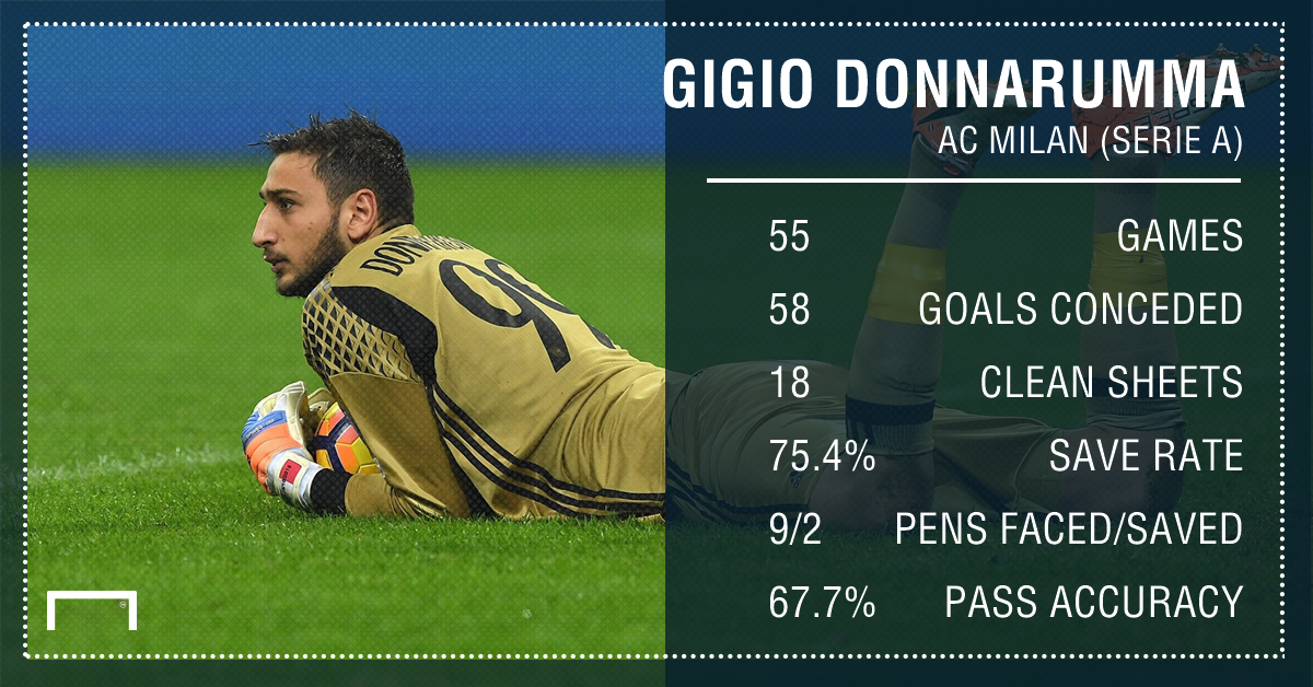 Gianluigi Donnarumma AC Milan Serie A stats PS