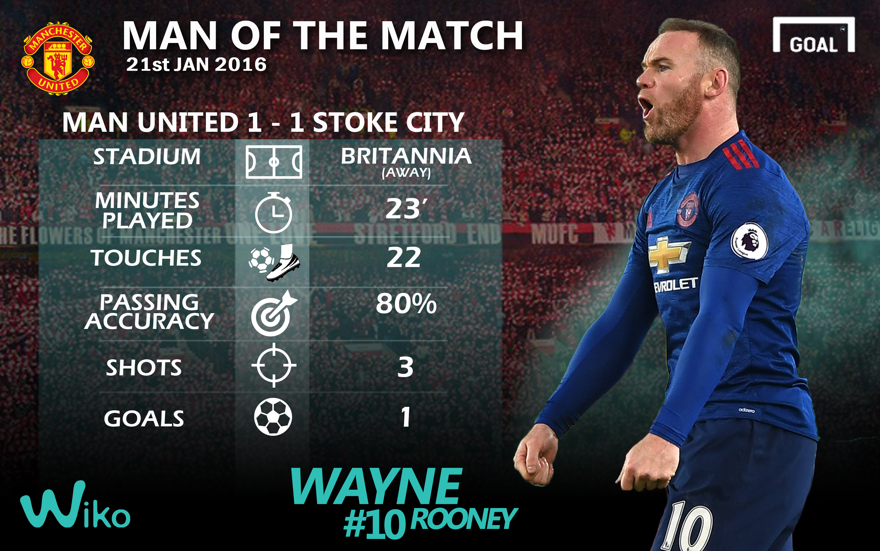 WIKO Man of the Match – Wayne Rooney