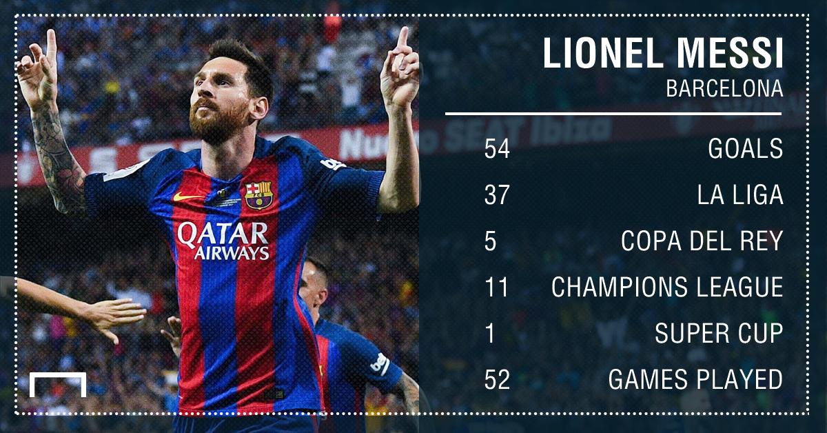 Lionel Messi Barcelona goals 16 17