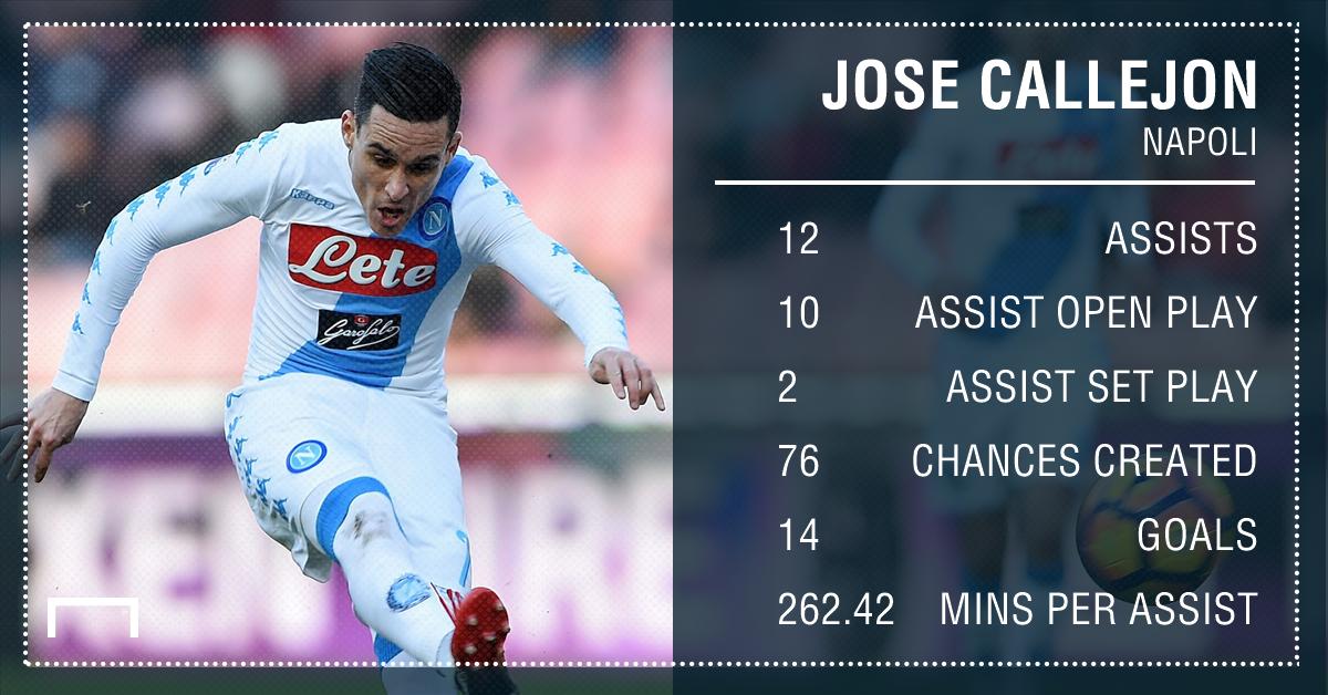 Jose Callejon Napoli assists 16 17
