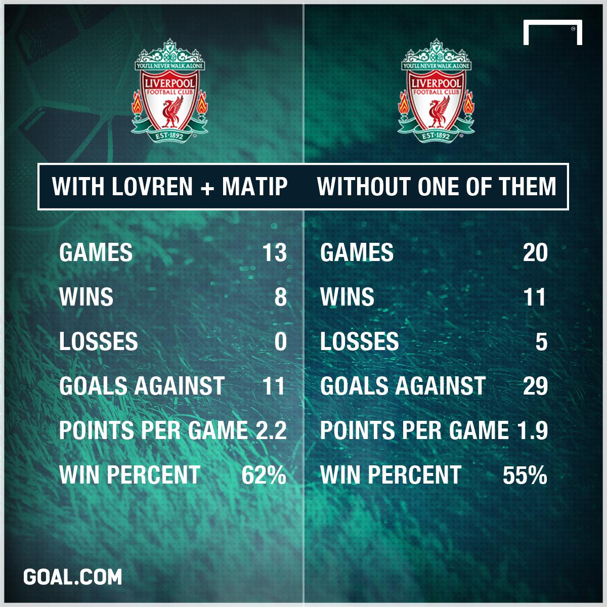 GFX Matip Lovren stats Liverpool