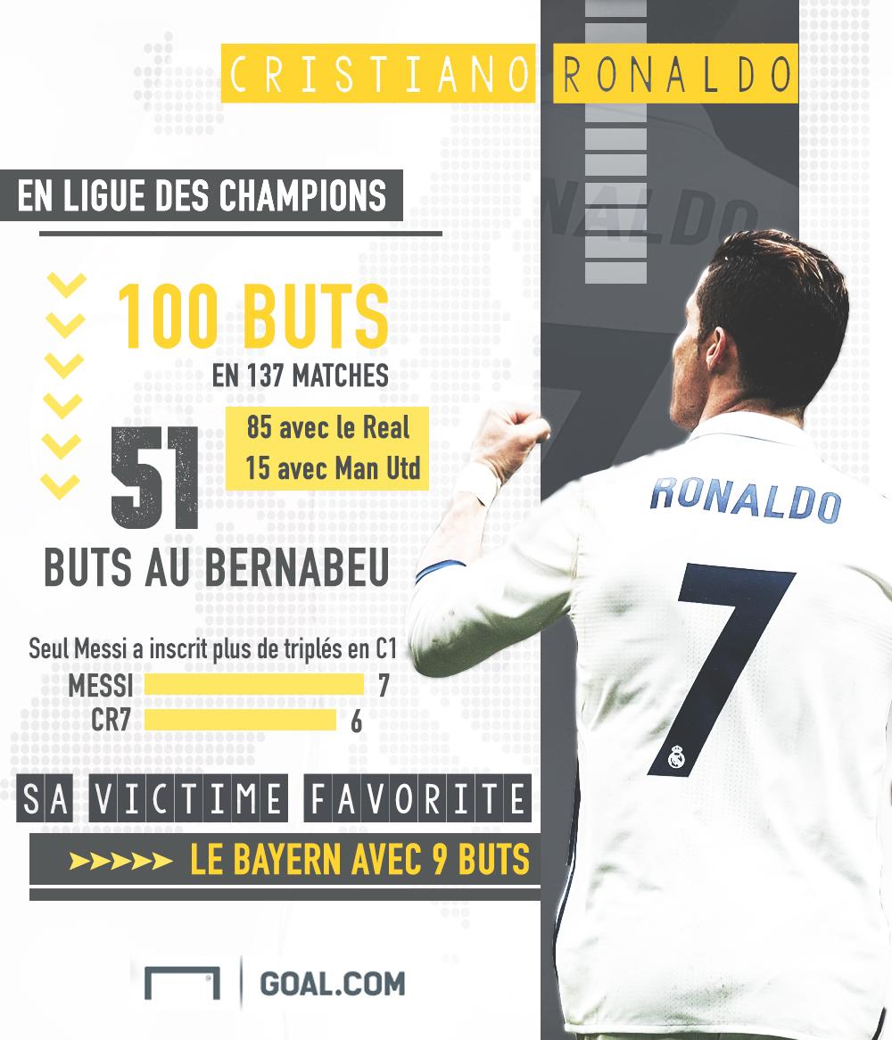 Cristiano Ronaldo survole la rencontre et assomme l'Atletico — Ligue des Champions