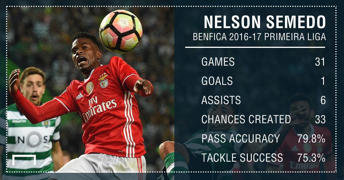 Semedo Benfica Stats PS