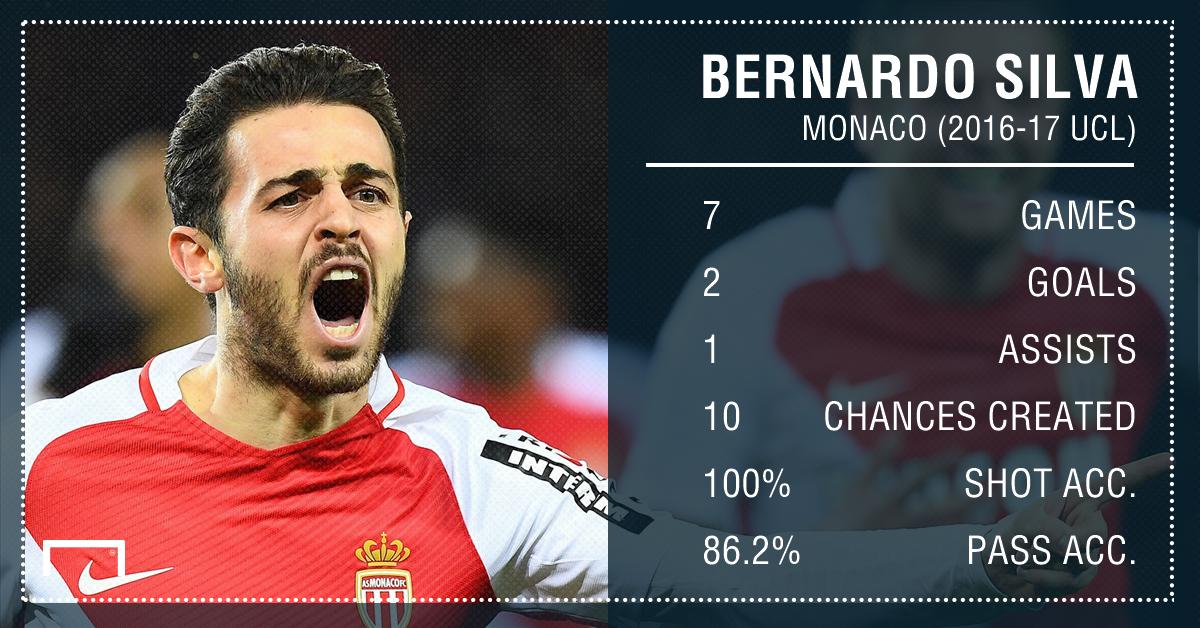 Bernardo Silva Monaco CL stats