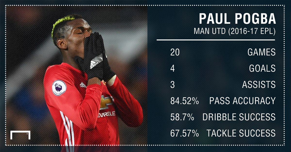 Paul Pogba Stats PS