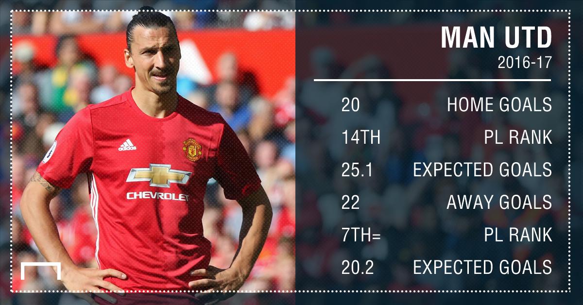 Man Utd stats