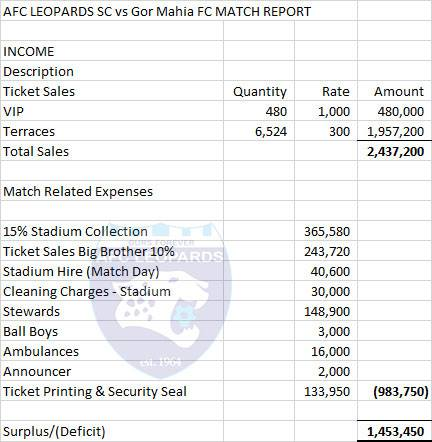 AFC Leopards v Gor Mahia gate collections