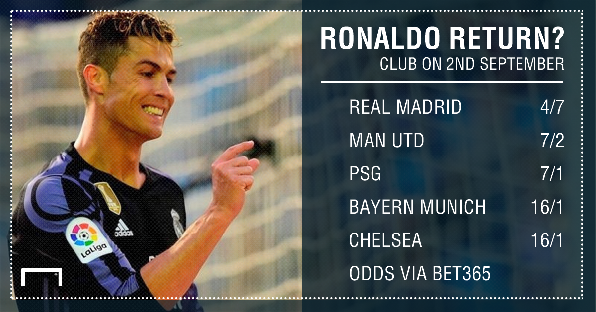 GFX Ronaldo next club betting