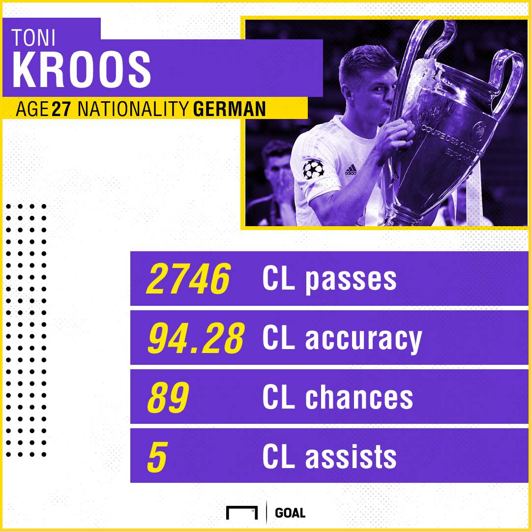 Toni Kroos Champions League Real Madrid
