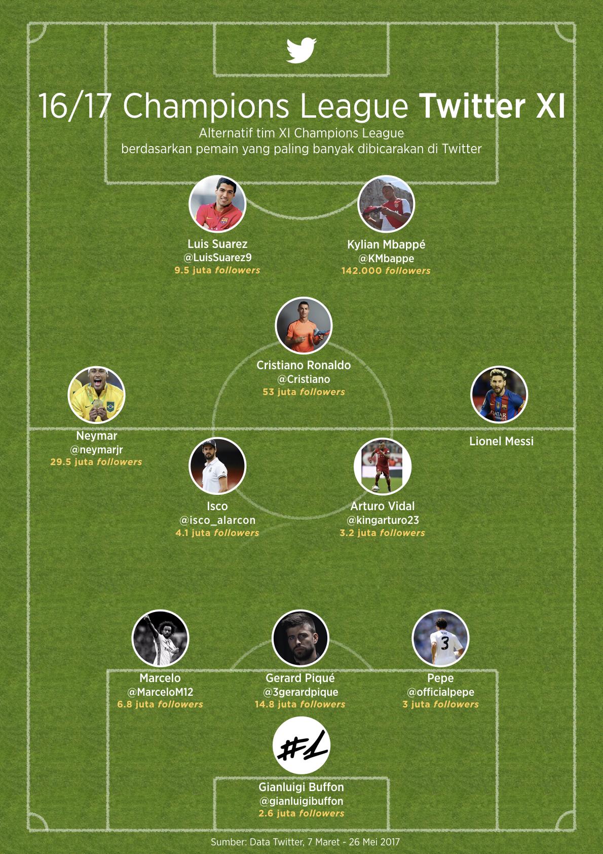 Skuat Terbaik Liga Champions 2016/17 Versi Twitter