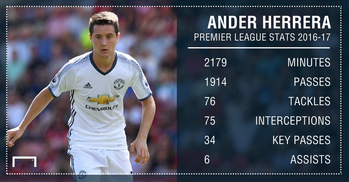 Ander Herrera stats