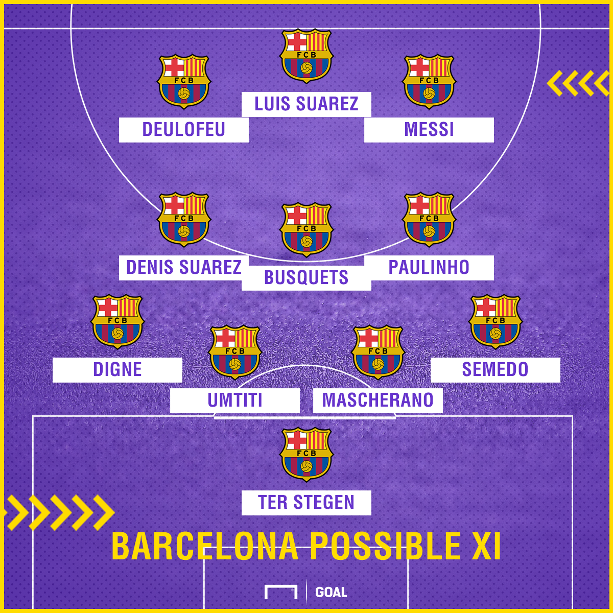 Barcelona possible XI