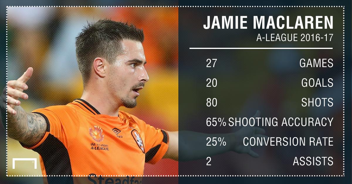GFX Jamie Maclaren Stats