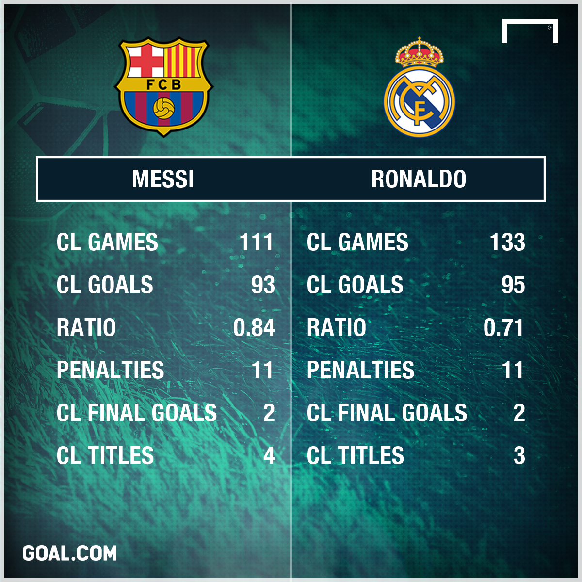 Lionel Messi Cristiano Ronaldo Champions League Stats PS
