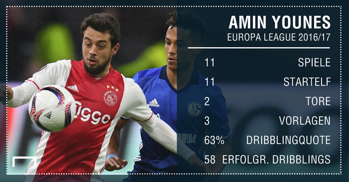 GFX Stats Amin Younes