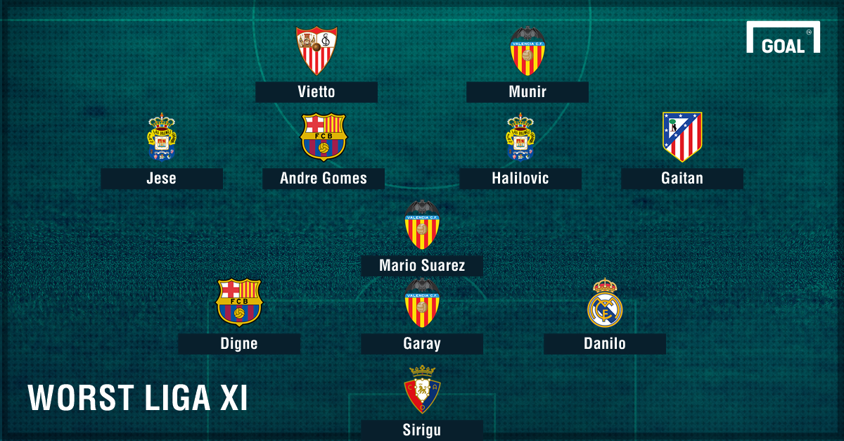 Worst Liga XI of the season