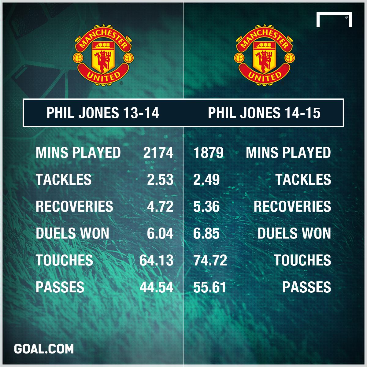 Phil Jones Manchester United 13-15
