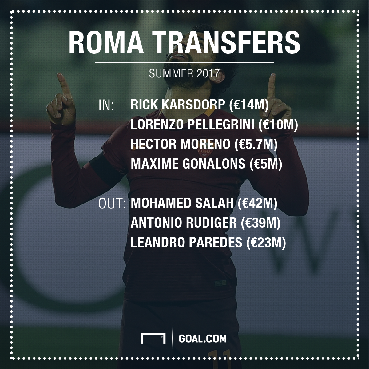 Roma Transfers PS
