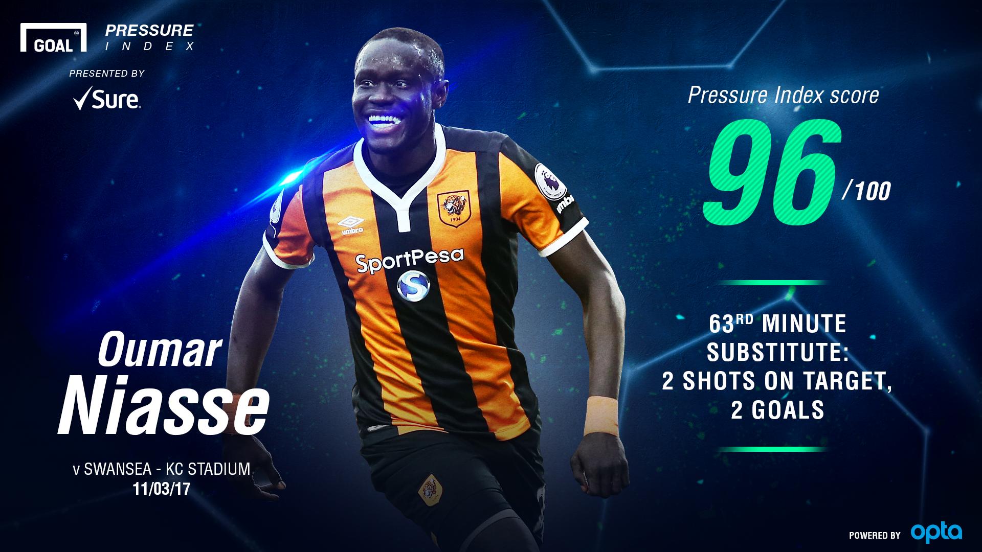Oumar Niasse Pressure Index 13032017