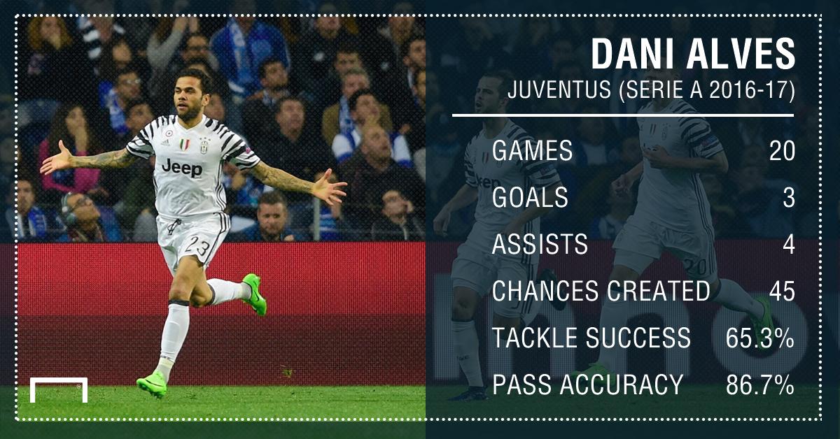 Dani Alves Juventus Stats PS