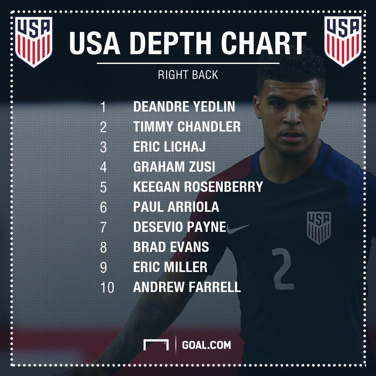 GFX USA Right Back Depth Chart 02102017