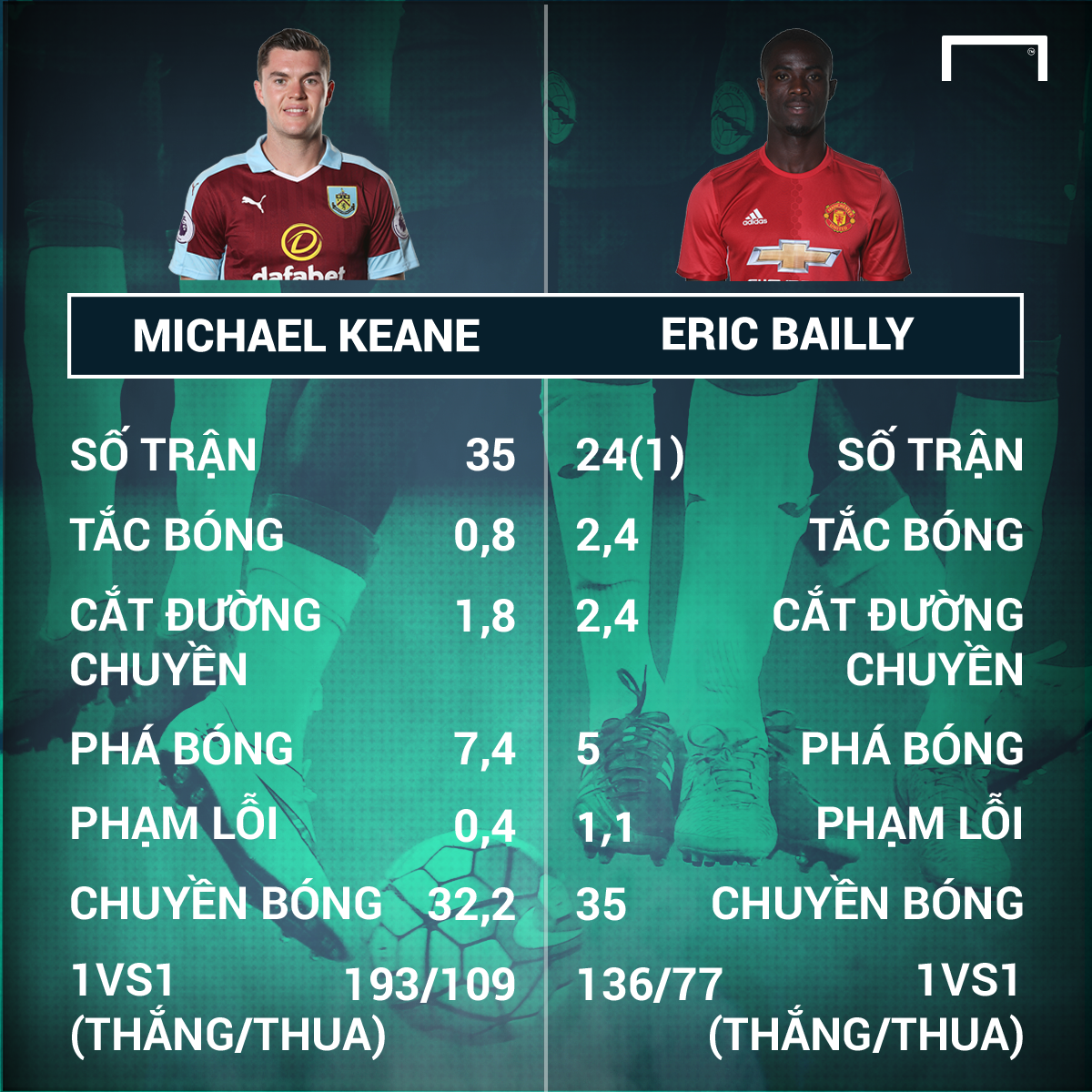 Michael Keane - Eric Bailly Premier League 2016-17