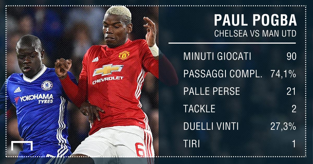 Pogba, Mourinho contro tutti: