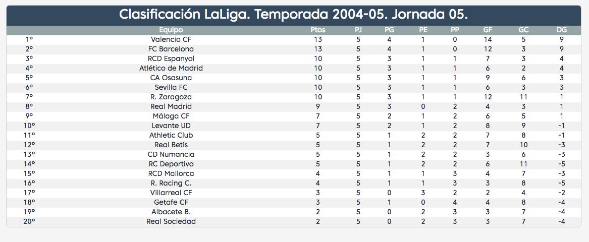 Jornada 5 LaLiga 2004-05