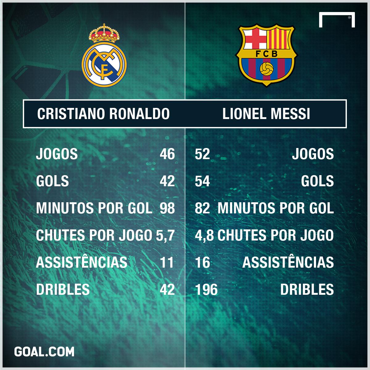 GFX Lionel Messi Cristiano Ronaldo