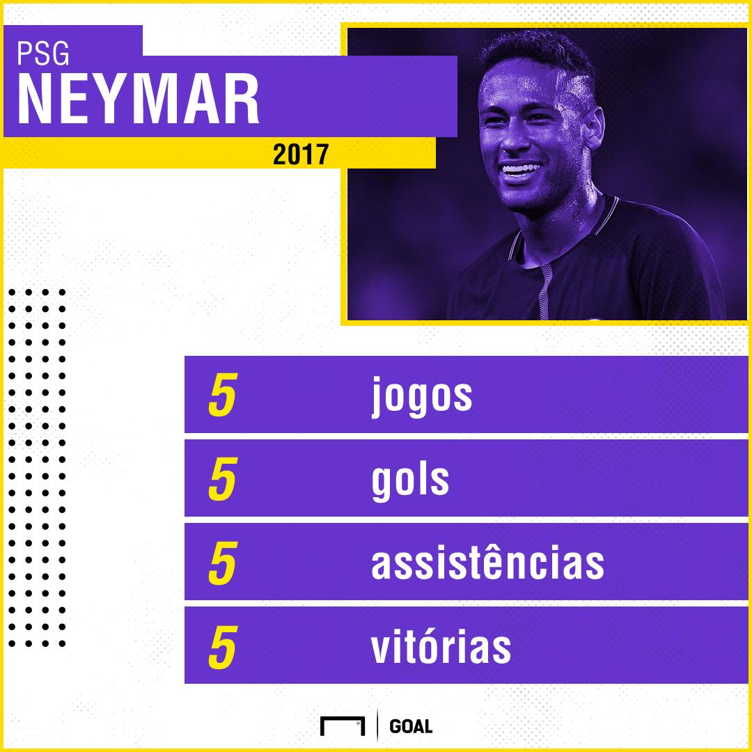 Neymar números PSG